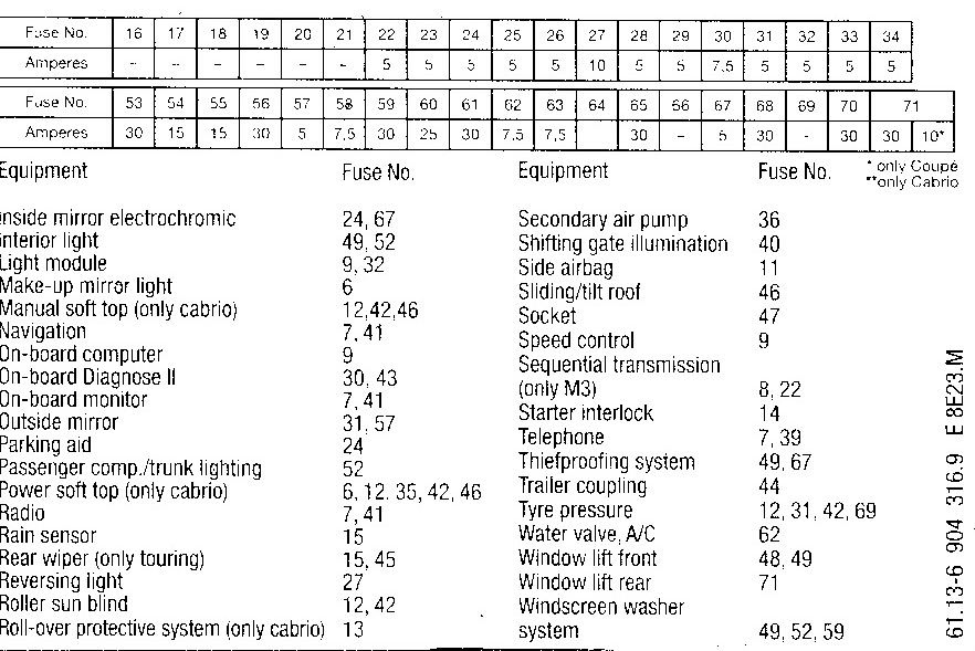 2000 Bmw 323 Ci Fuse Diagram Autos Post