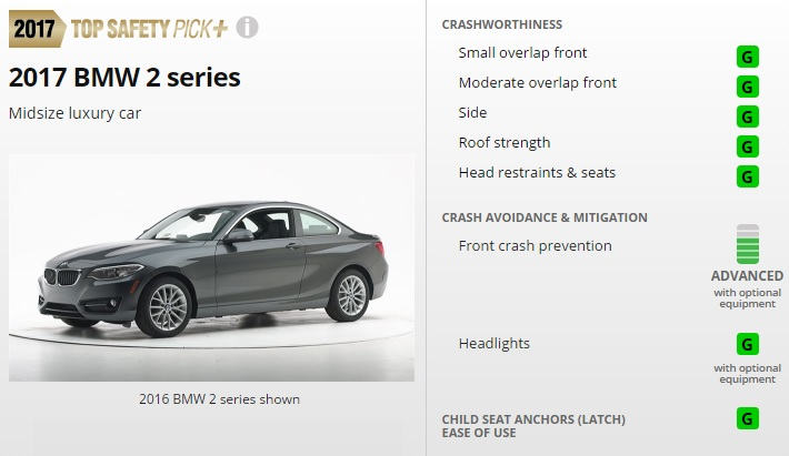 2017 BMW 2 Series Earns IIHS Top Safety Pick+