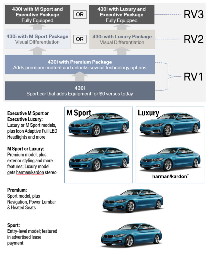 Tiered Residual Values Coming In MY 2018? BMW News At