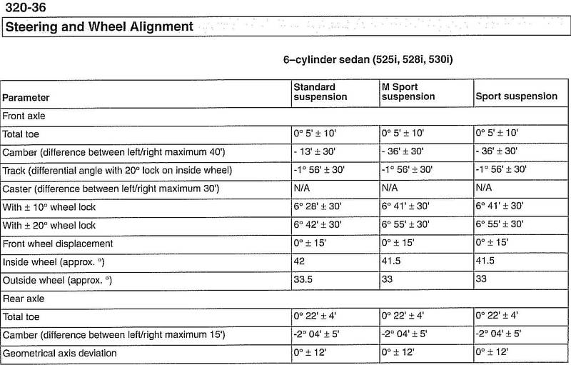 What can I have done at the alignment shop to reduce my drastic
