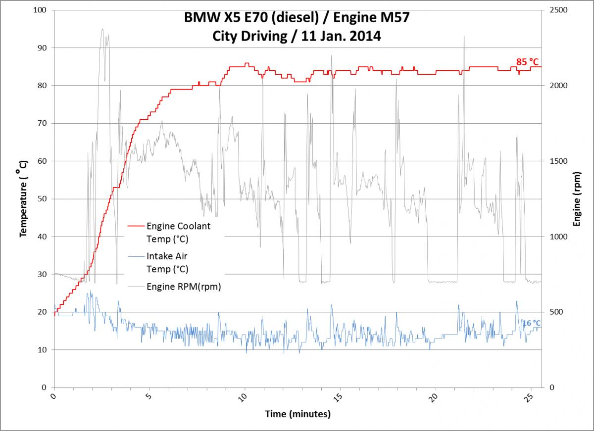 X5 35d Engine Temperature Bimmerfest Bmw Forums E70 Diagram Click Image For Larger Version Name Bluedriver Coolant Temp Trace 11jan2014