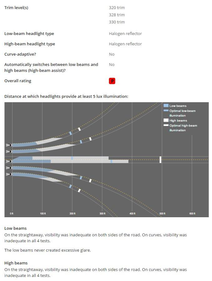 BMW 3 Series IIHS headlight test