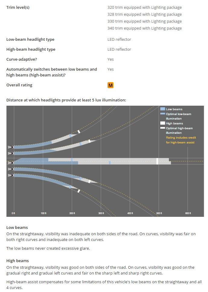 BMW 3 Series IIHS headlight rating