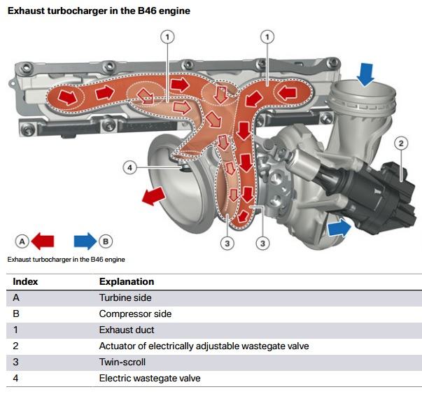BMWs new X1 turbo 4 cylinder B46 engine technical details
