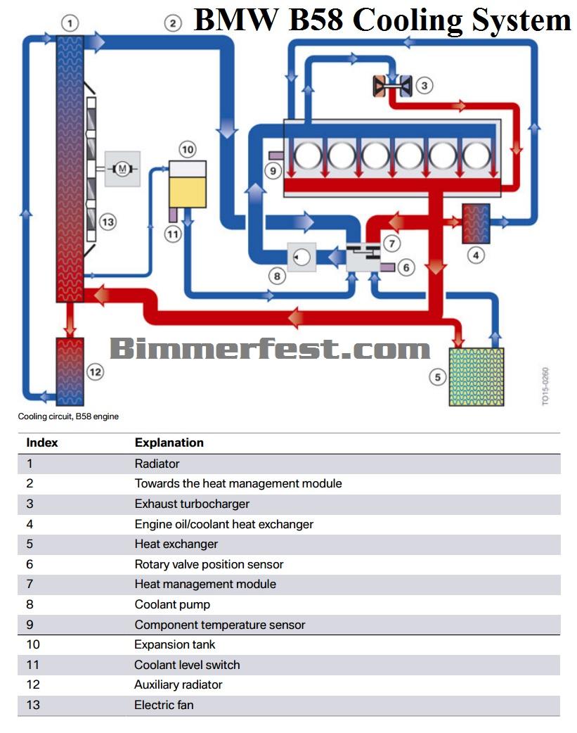 340i B58 Engine Technical Details