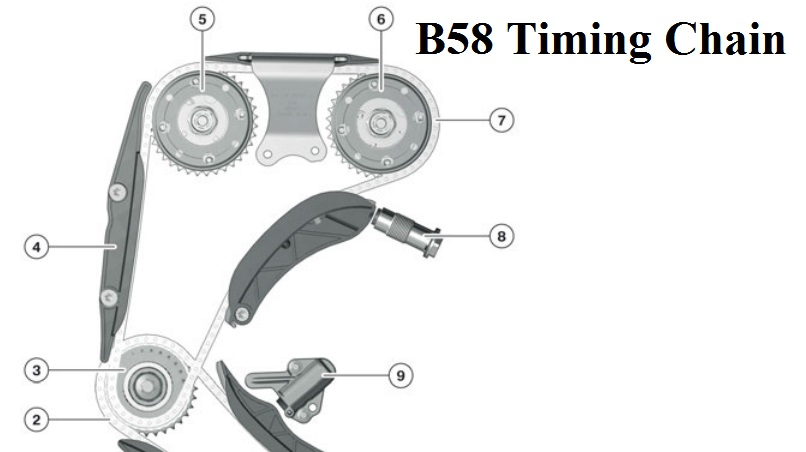 B58 Engine  340i  Technical Details And Improvements From