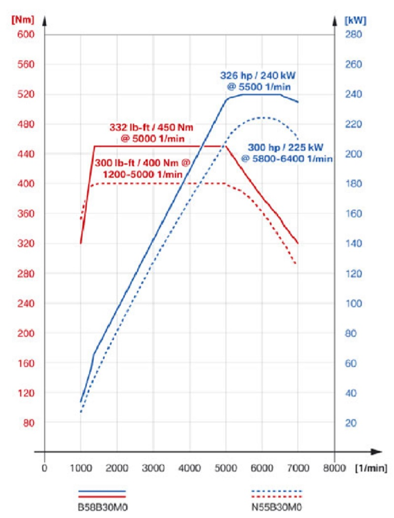 How is the B58 engine (340i) improved from the venerable N55