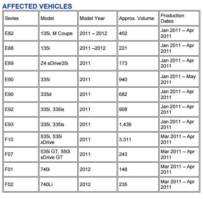 BMW driveshaft guibo recall