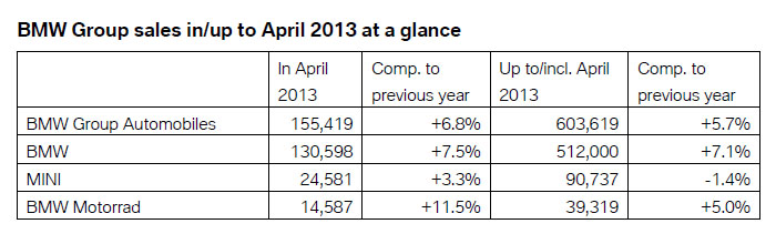 BMW Group Sales April 2013