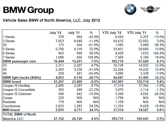 BMW Group July 2012 Sales