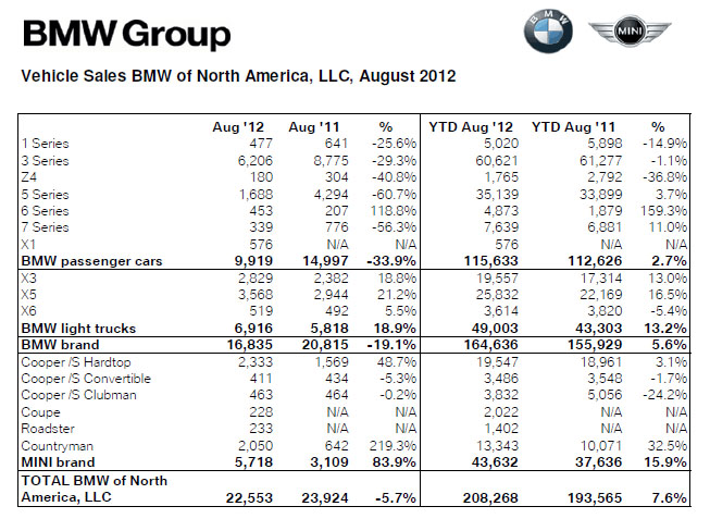 BMW Group Sales Breakdown
