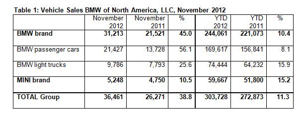 BMW Brand Sales November 2012