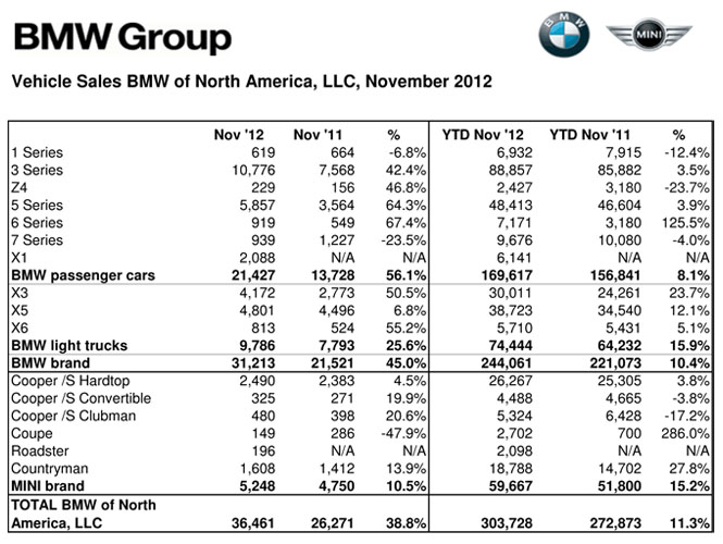 BMW USA November 2012 Sales Figures