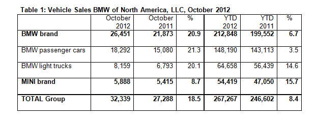 BMW Sales October2012