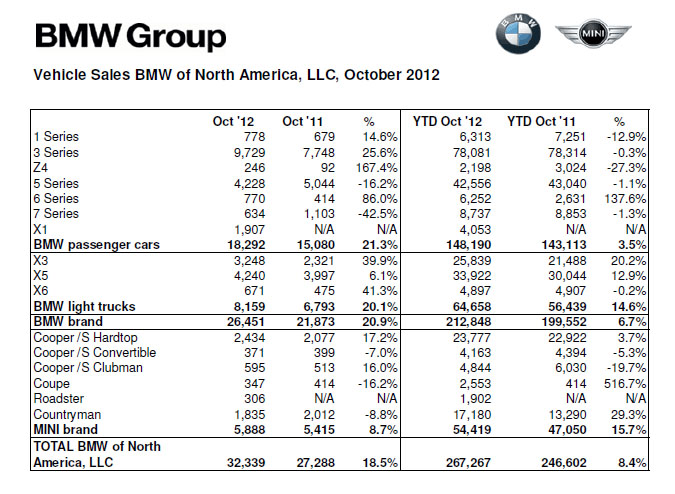 BMW Sales October 2012
