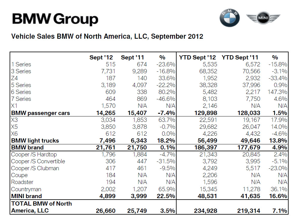 BMW Group Sales September 2012