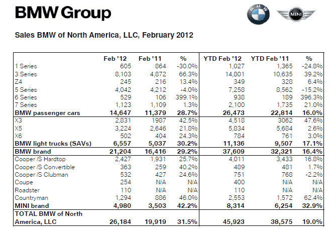 BMW US February 2012 Sales