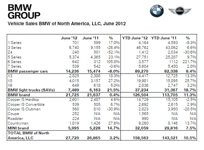 2012 June BMW Group Sales