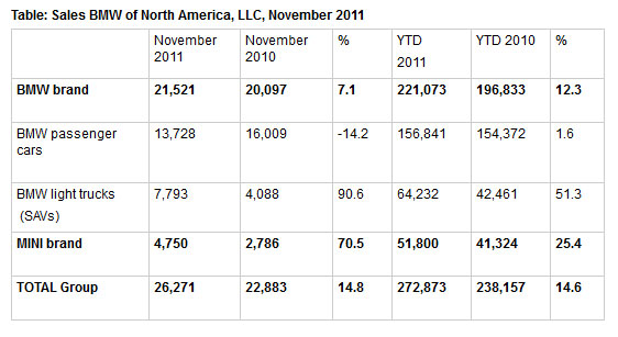 BMW of North America November 2011 Sales