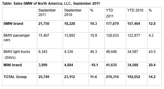 Table: Sales BMW of North America September 2011