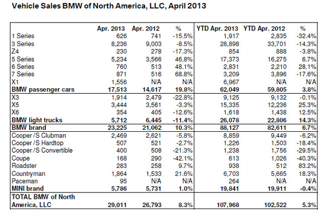 BMW April 2013 Sales