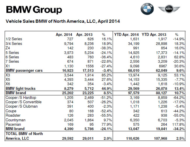 BMW US Sales in April 2014