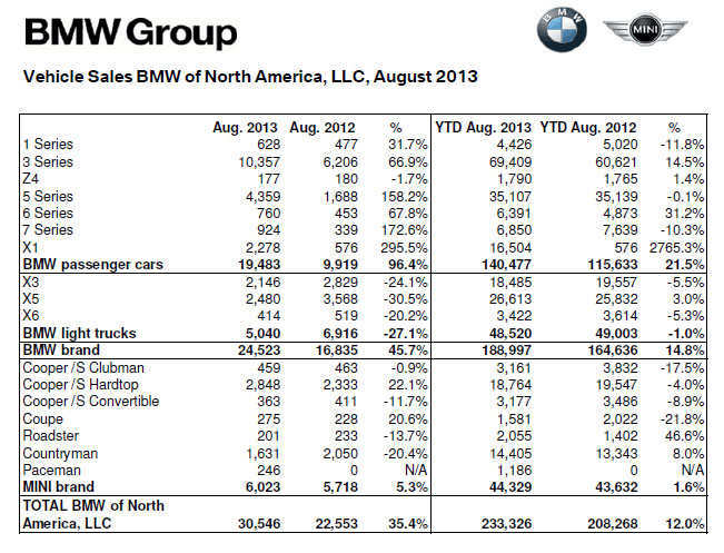 BMW Sales / MINI Sales August 2013