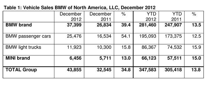 Dcember 2012 BMW Sales