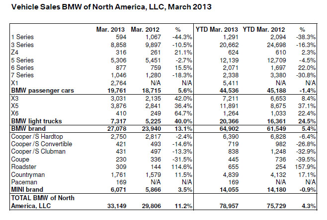 BMW March 2013 Sales Breakdown