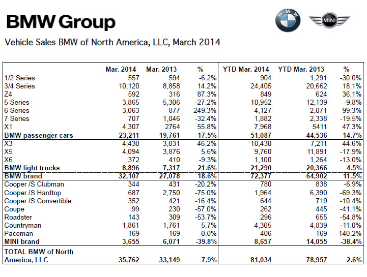 BMW Sales Breakdown March 2014