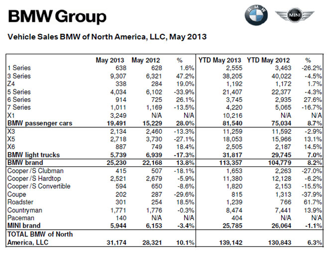 BMW Sales by Model in May 2013