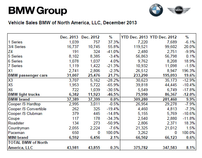 BMW Sales December 2013 Breakdown