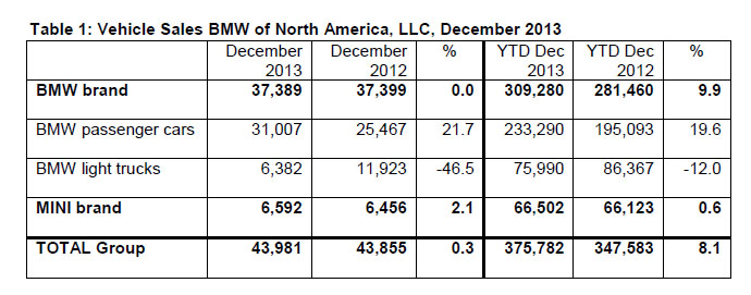 BMW Group Sales Breakdown December 2013