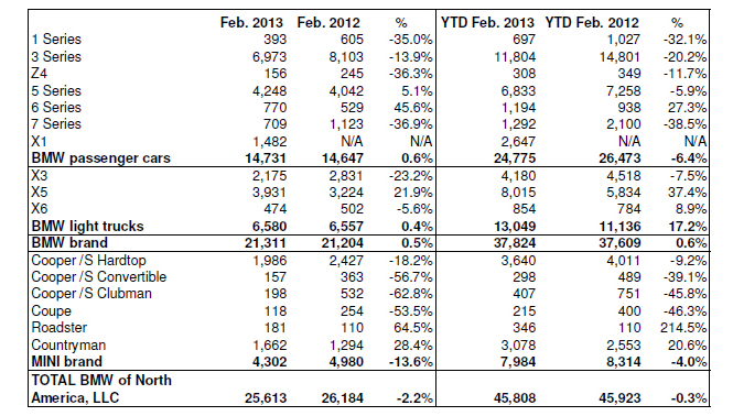 BMW USA February 2013 Sales