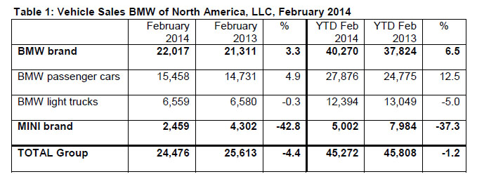 February 2014 BMW Sales Breakdown