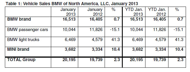 January 2013 BMW Group Sales