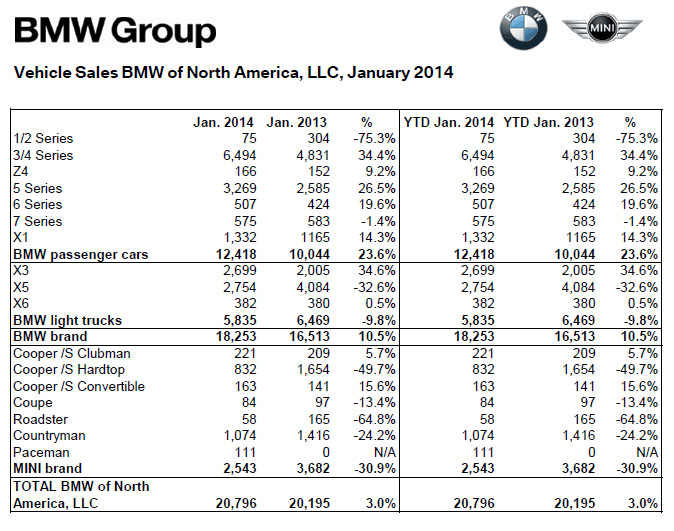 BMW Sales Breakdown by Model - January 2014