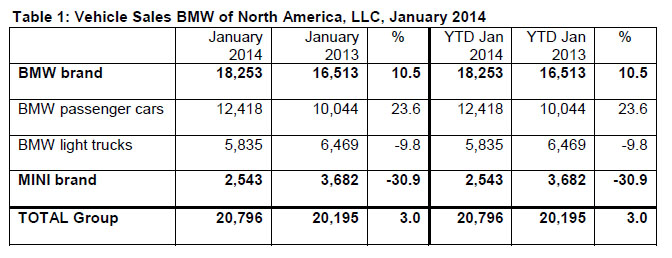 BMW Sales Breakdown January 2014