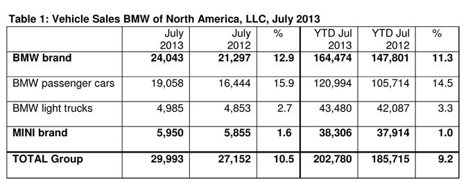 BMW Group US Sales July 2013
