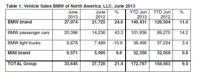 BMW Sales June 2013