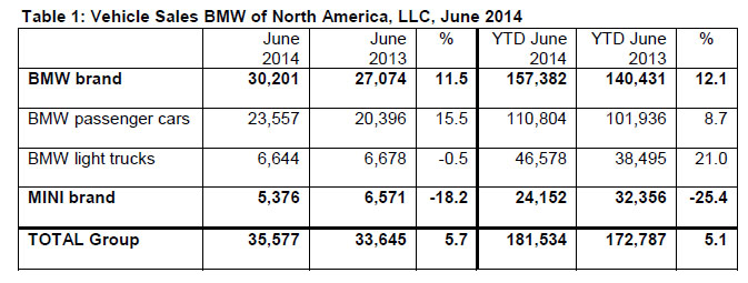 BMW Group US June 2014 Sales
