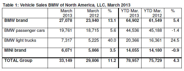 BMW Sales March 2013