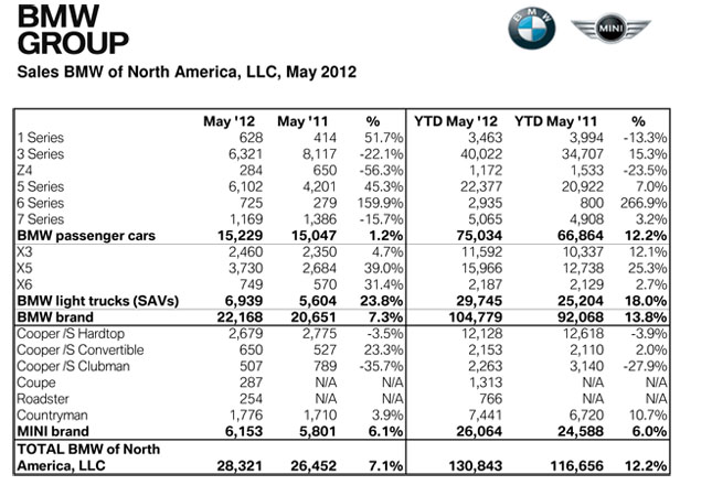 BMW Group Sales May 2012