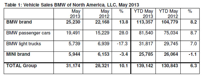 BMW Sales in May 2013