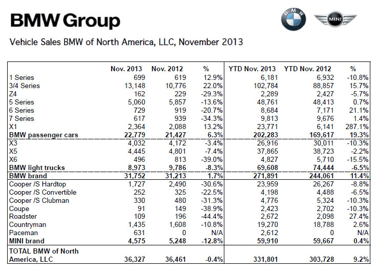 BMW Sales November 2013