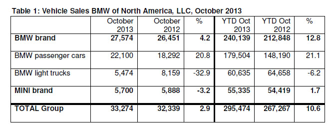 October 2013 BMW Sales Figures Breakdown