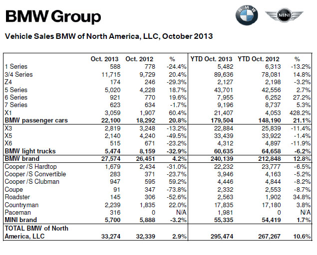 2013 BMW October Sales Figures
