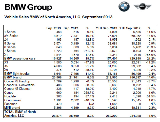 BMW Sales September 2013