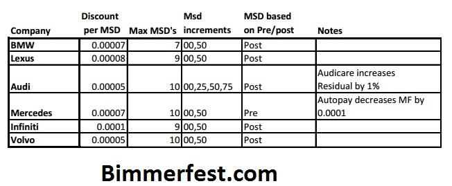bmw msd vs competitors