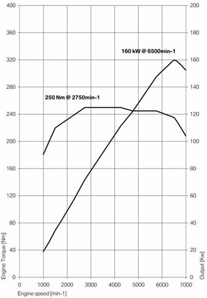 Euro VS USA 325i Torque Curves - Bimmerfest - BMW Forums: https://bimmerfest.com/forums/showthread.php?t=94845